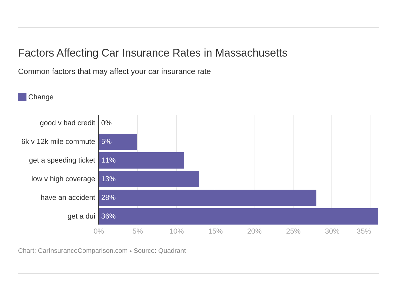 Factors Affecting Car Insurance Rates in Massachusetts