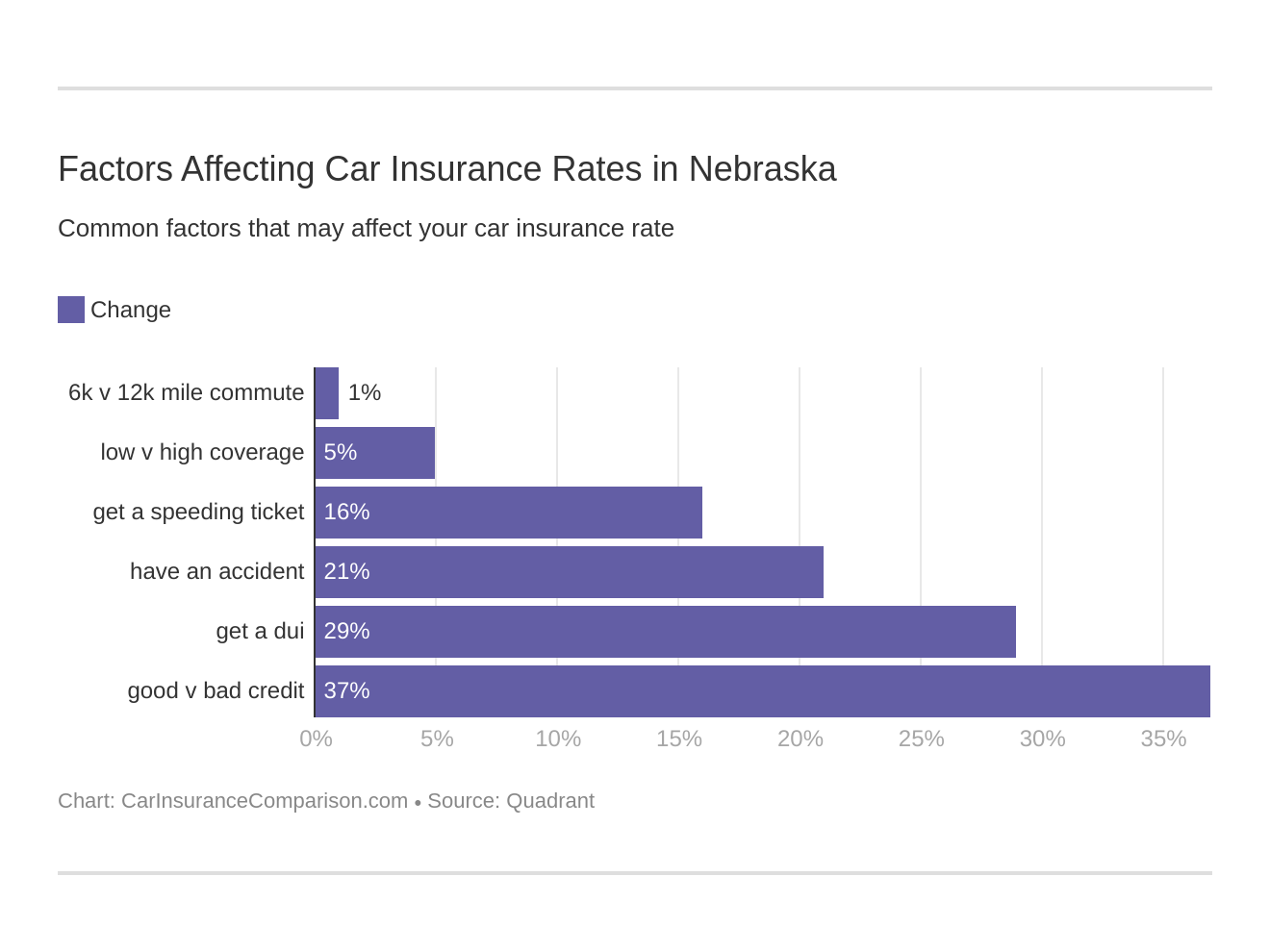 Factors Affecting Car Insurance Rates in Nebraska