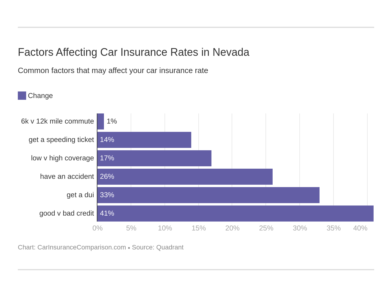 Factors Affecting Car Insurance Rates in Nevada