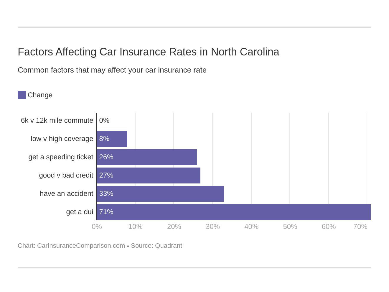 Factors Affecting Car Insurance Rates in North Carolina