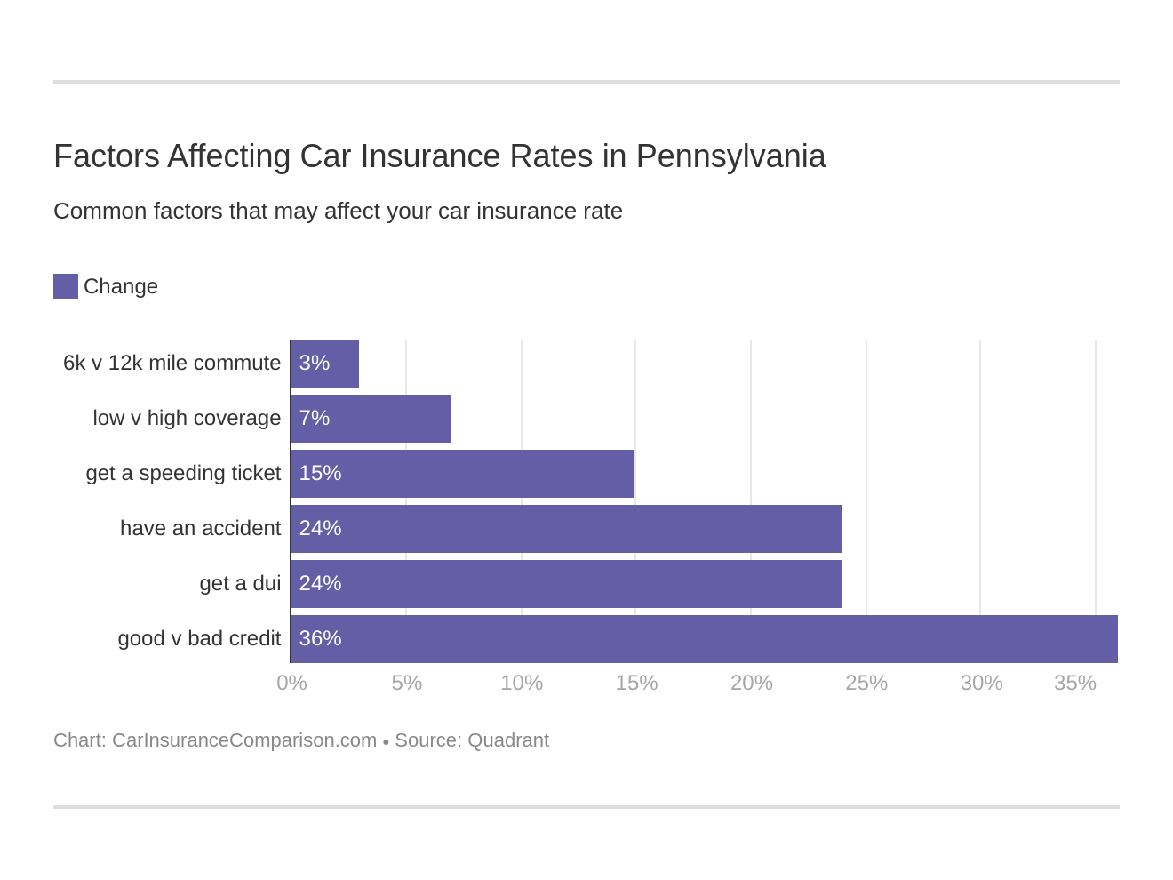 Factors Affecting Car Insurance Rates in Pennsylvania