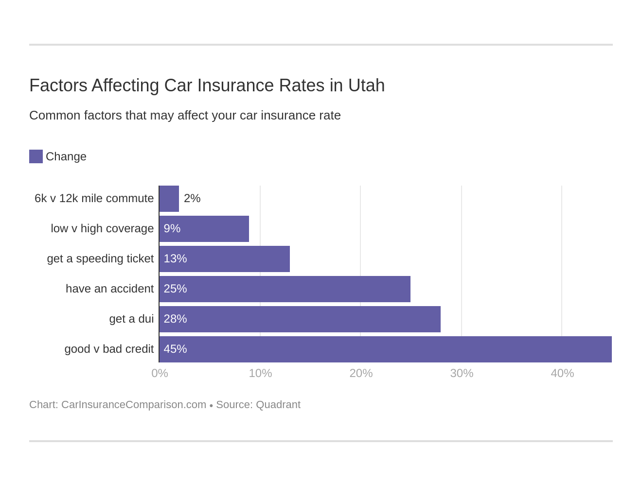 Factors Affecting Car Insurance Rates in Utah