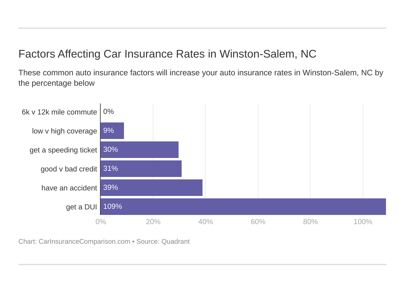 Factors Affecting Car Insurance Rates in Winston-Salem, NC
