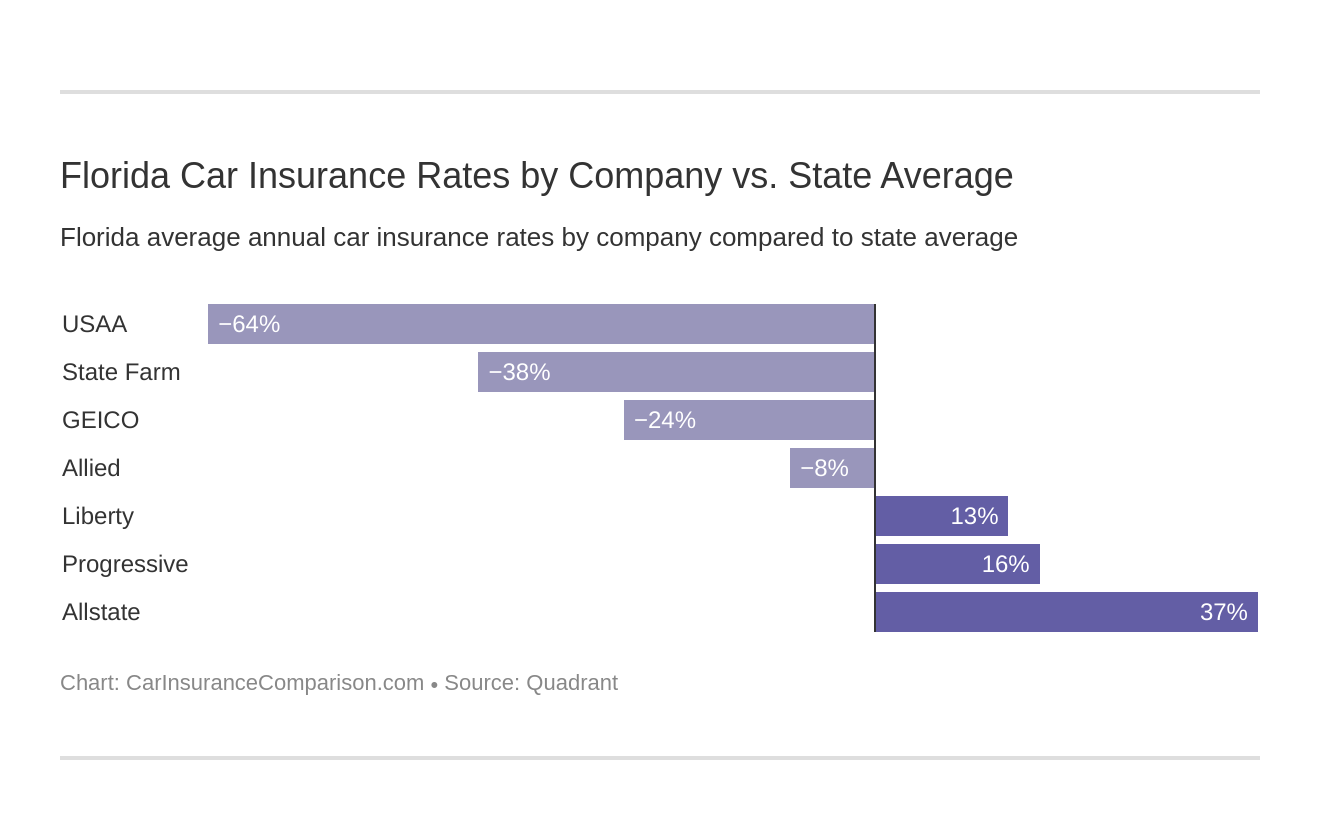 Florida Car Insurance Rates by Company vs. State Average