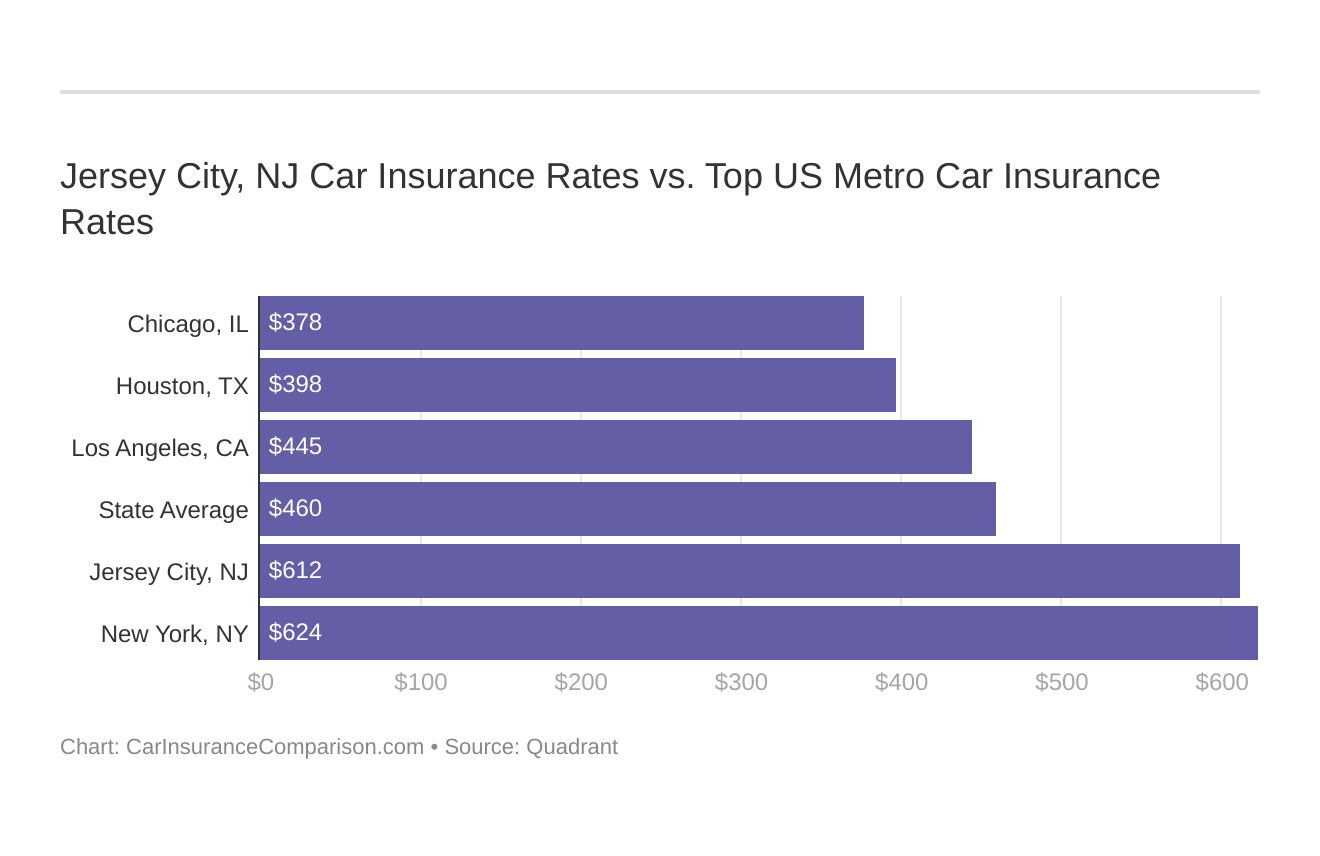 Jersey City, NJ Car Insurance Rates vs. Top US Metro Car Insurance Rates
