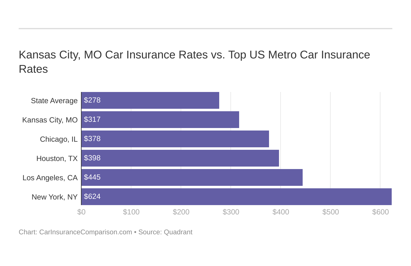 Kansas City, MO Car Insurance Rates vs. Top US Metro Car Insurance Rates
