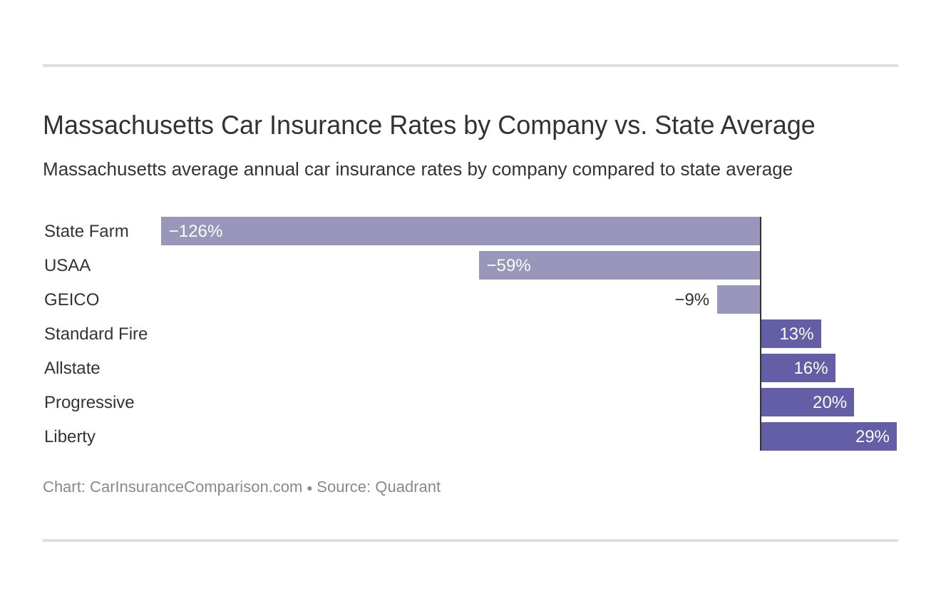 Massachusetts Car Insurance Rates by Company vs. State Average