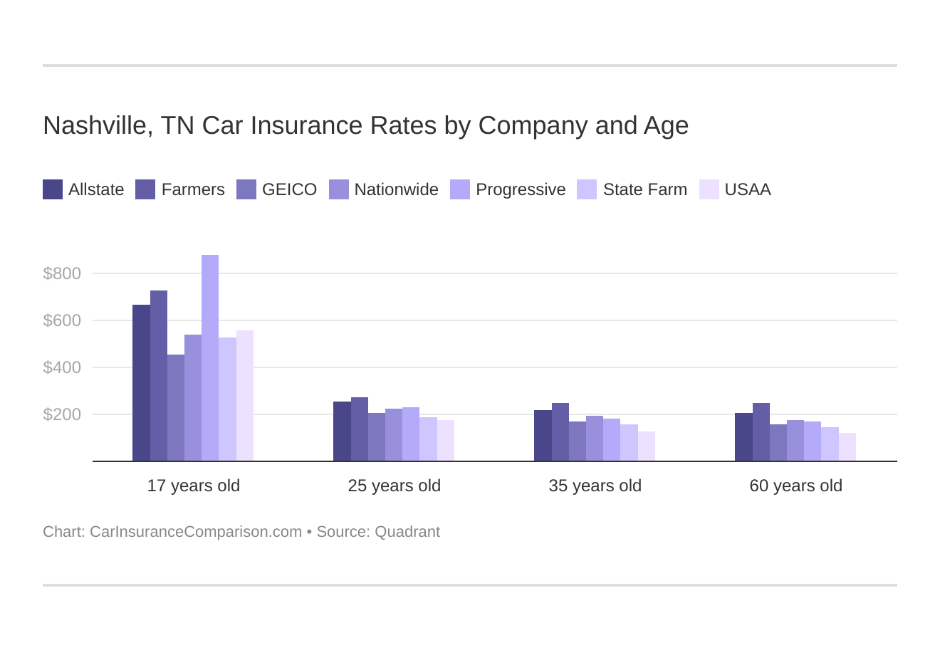 Nashville, TN Car Insurance Rates by Company and Age