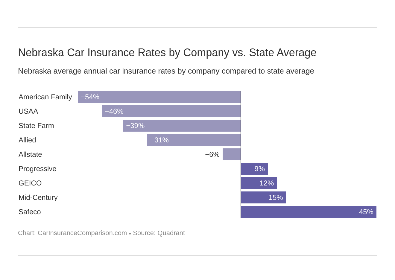 Nebraska Car Insurance Rates by Company vs. State Average