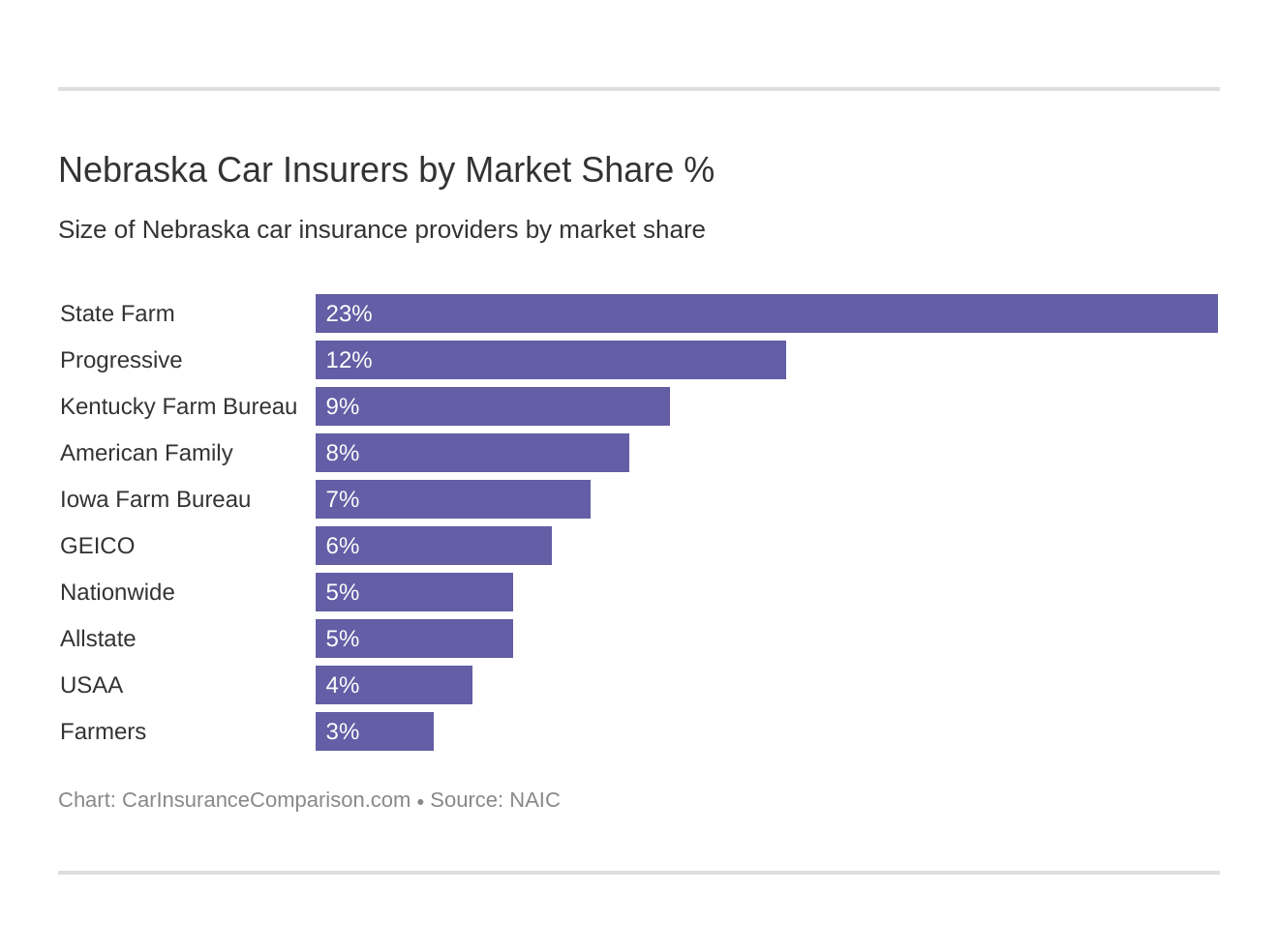 Nebraska Car Insurers by Market Share %