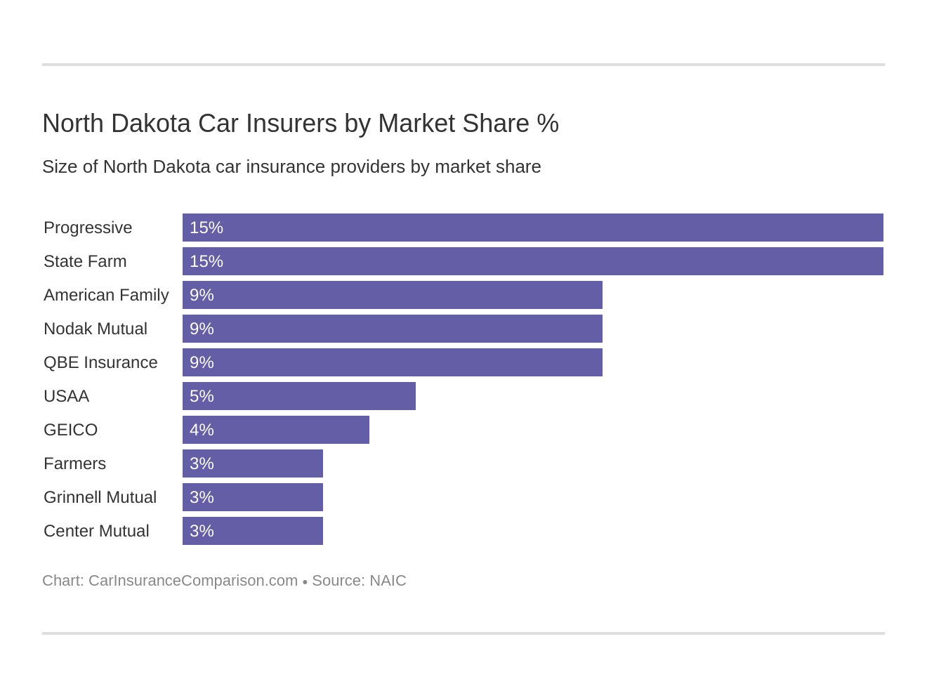 North Dakota Car Insurers by Market Share %