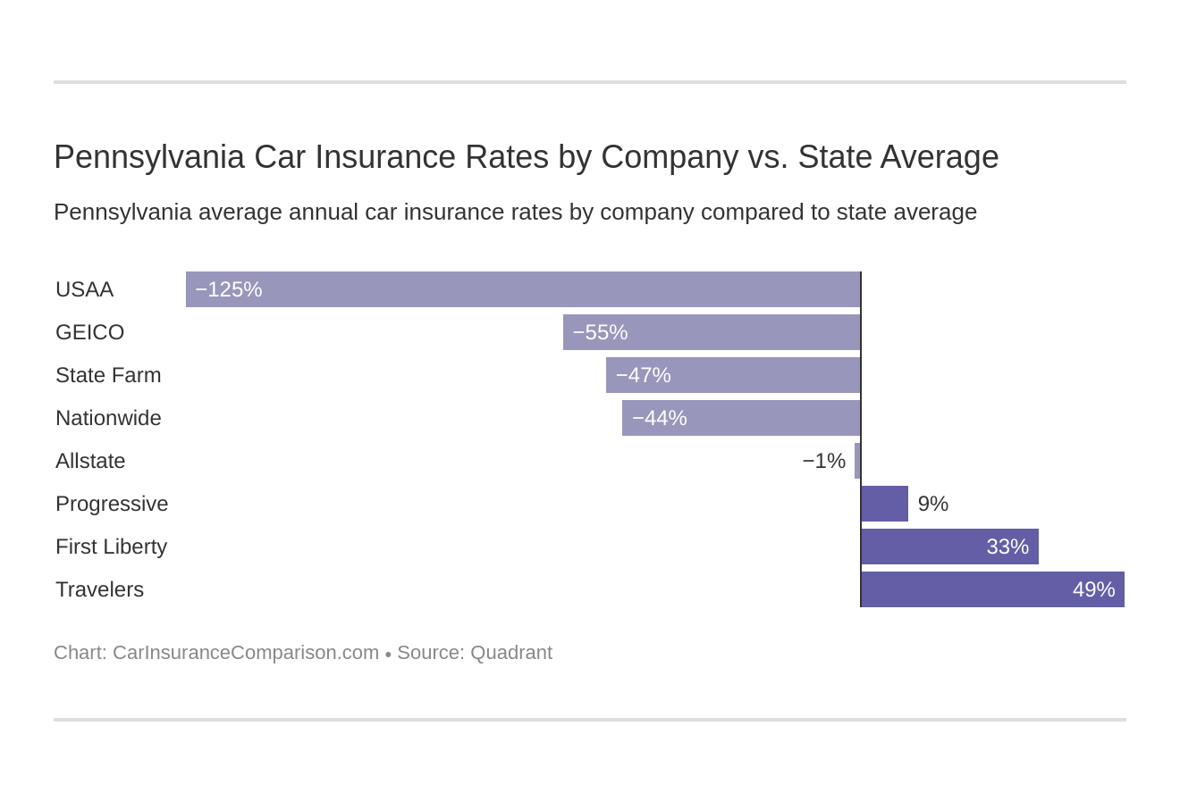 Pennsylvania Car Insurance Rates by Company vs. State Average