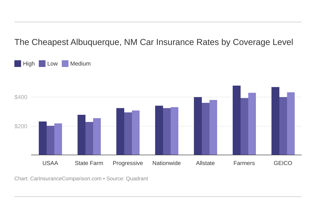 The Cheapest Albuquerque, NM Car Insurance Rates by Coverage Level