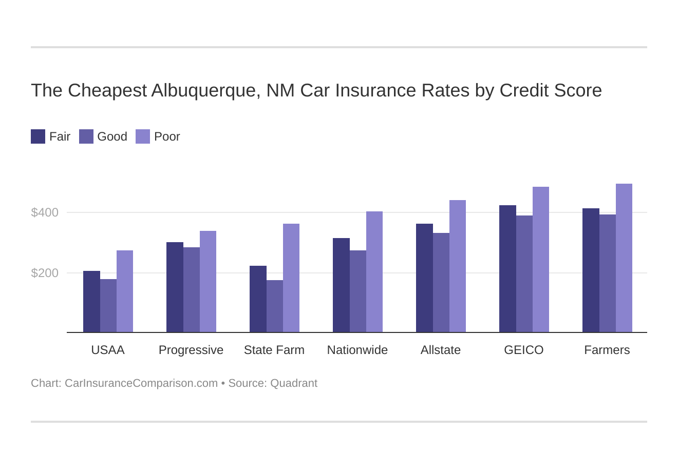 The Cheapest Albuquerque, NM Car Insurance Rates by Credit Score
