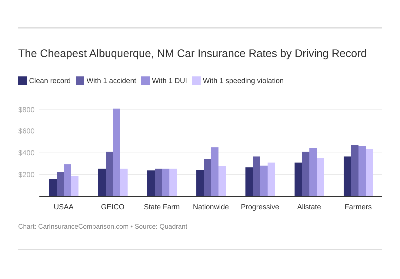 The Cheapest Albuquerque, NM Car Insurance Rates by Driving Record