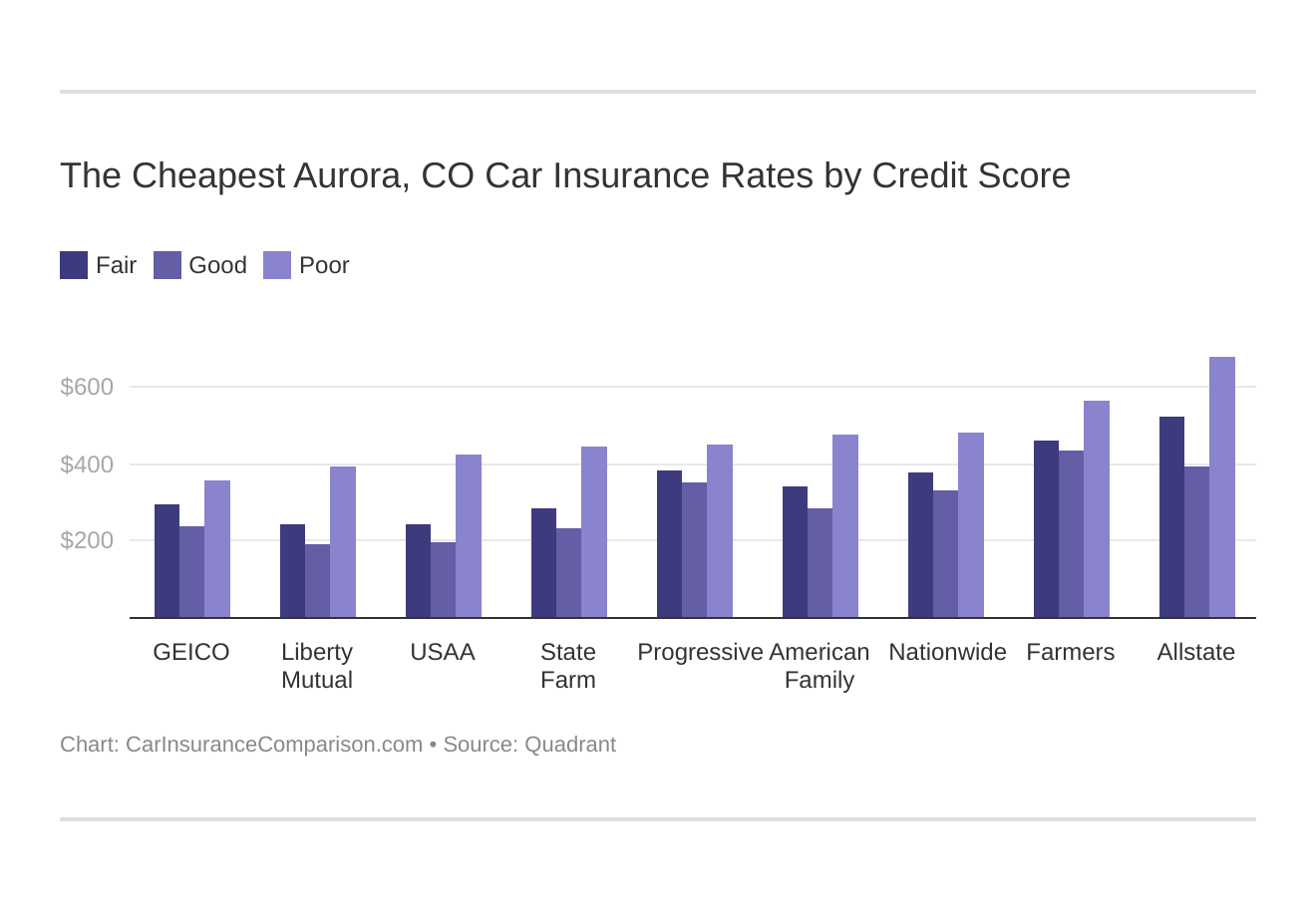 The Cheapest Aurora, CO Car Insurance Rates by Credit Score