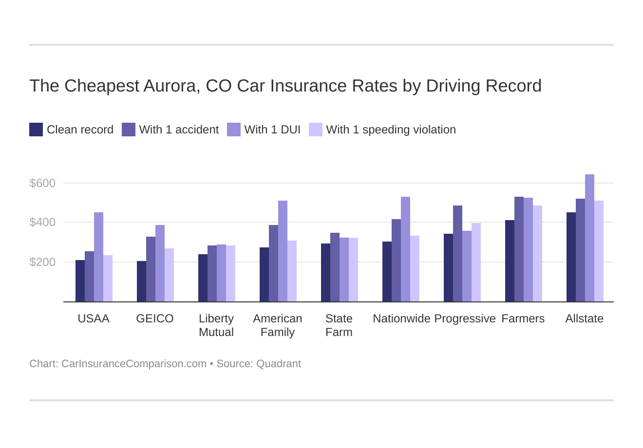 The Cheapest Aurora, CO Car Insurance Rates by Driving Record