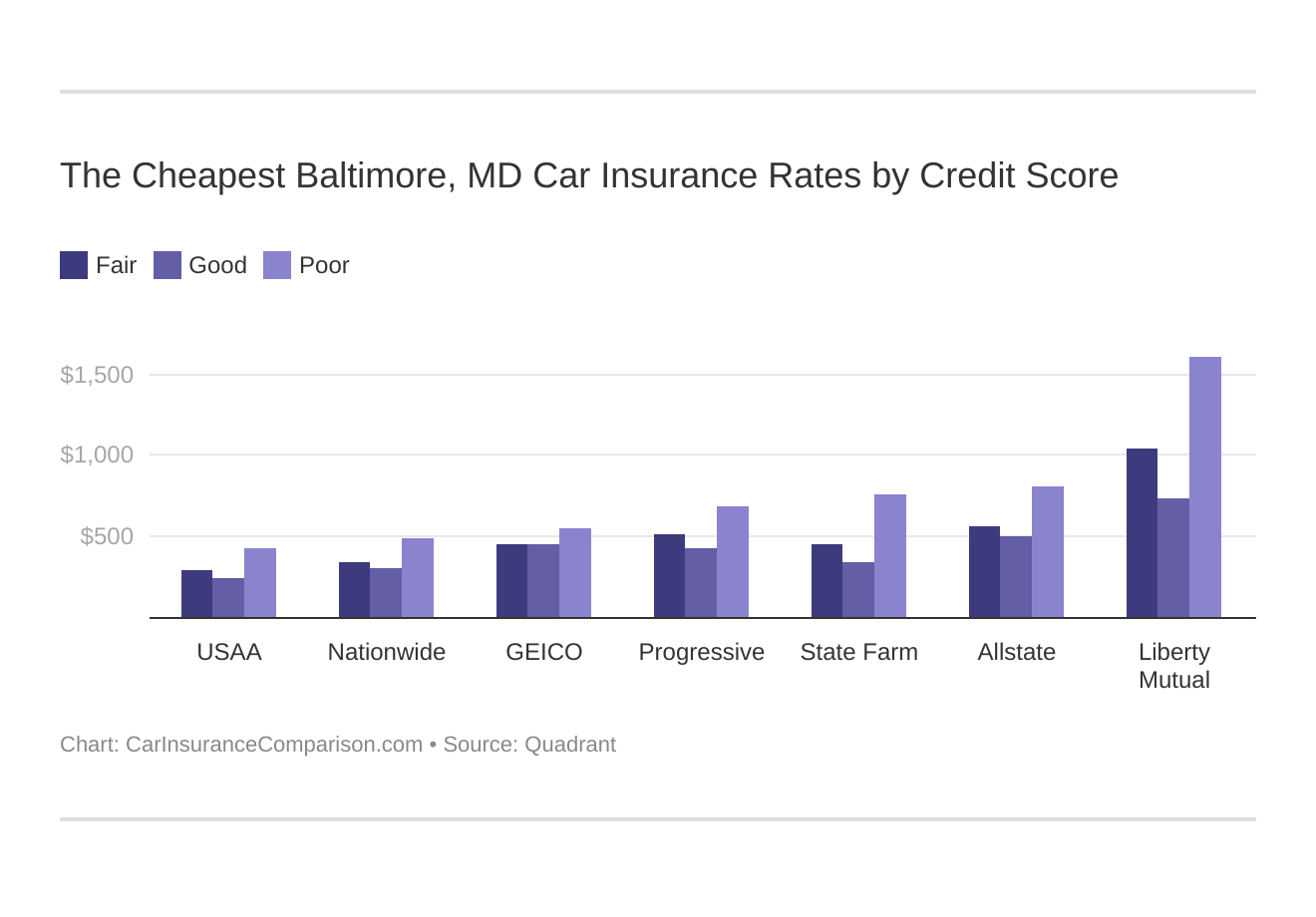 The Cheapest Baltimore, MD Car Insurance Rates by Credit Score