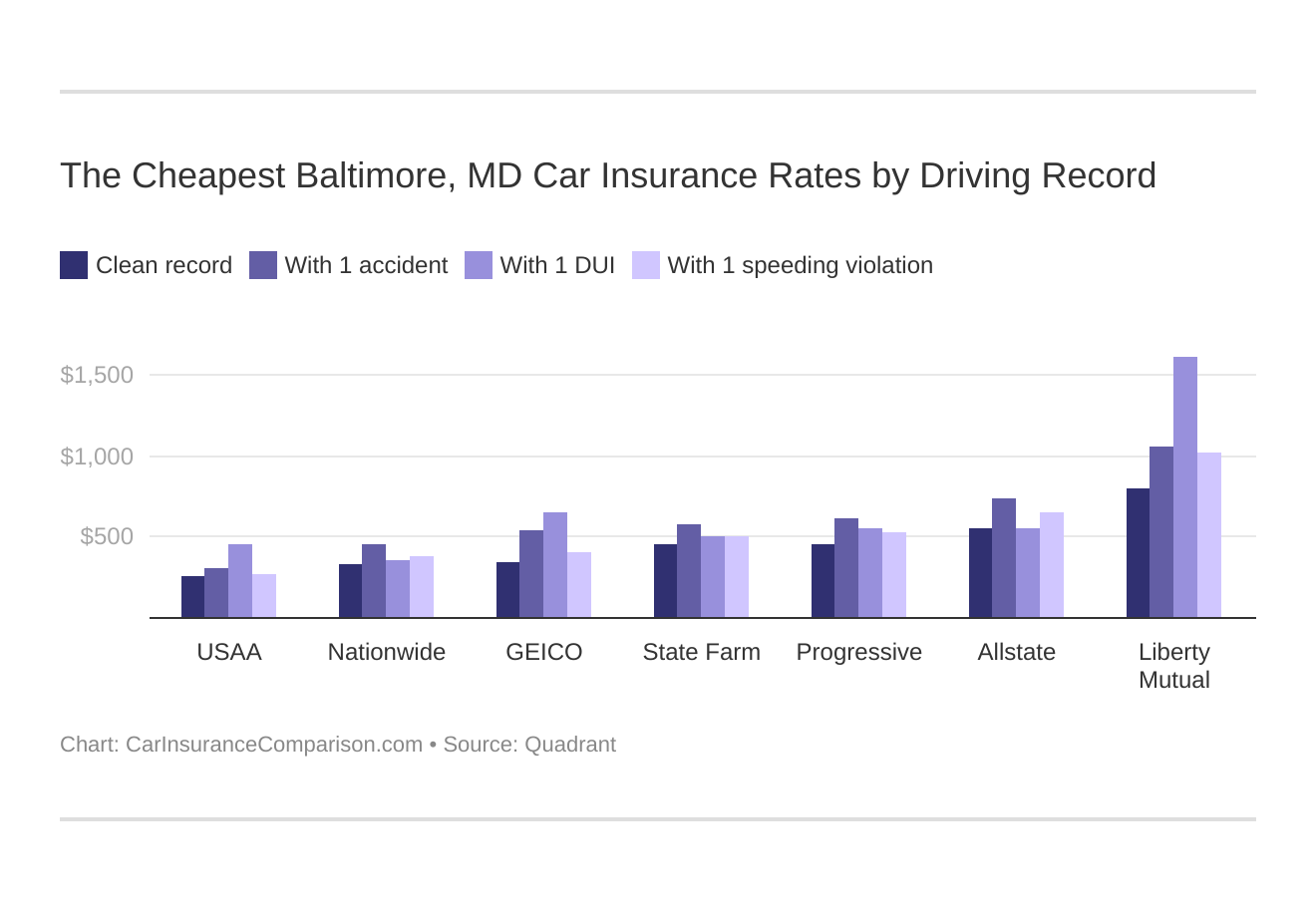 The Cheapest Baltimore, MD Car Insurance Rates by Driving Record