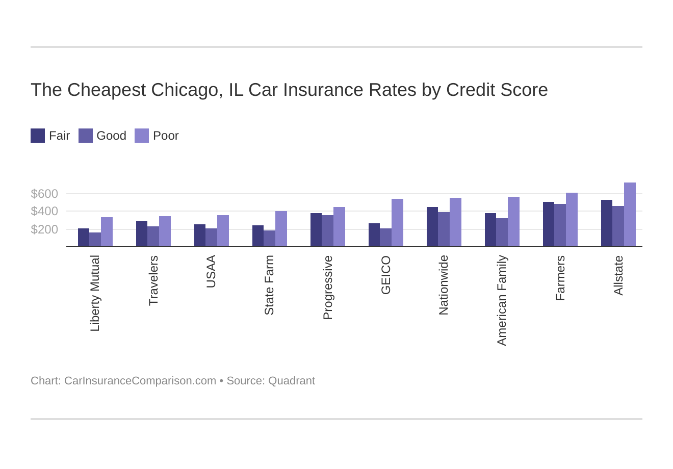 The Cheapest Chicago, IL Car Insurance Rates by Credit Score