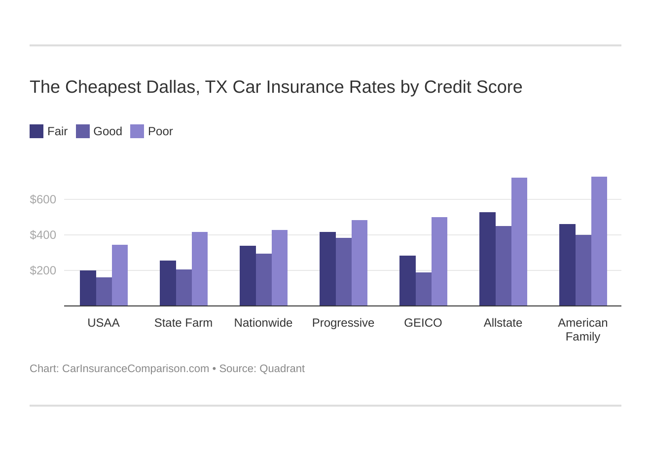 The Cheapest Dallas, TX Car Insurance Rates by Credit Score