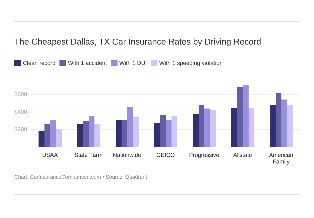 The Cheapest Dallas, TX Car Insurance Rates by Driving Record