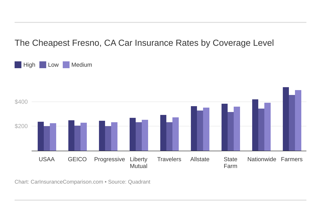 The Cheapest Fresno, CA Car Insurance Rates by Coverage Level