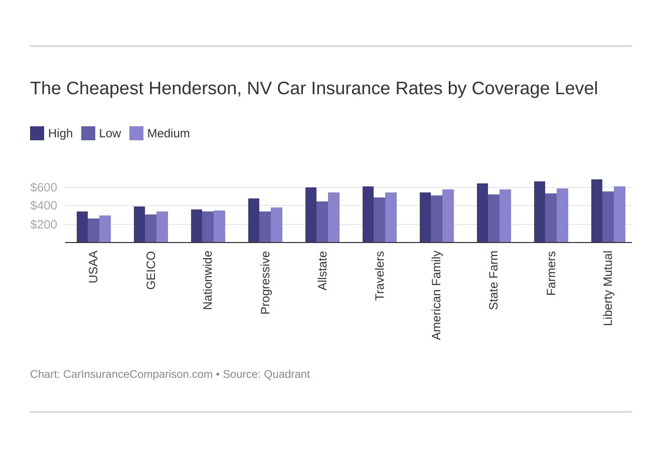 The Cheapest Henderson, NV Car Insurance Rates by Coverage Level