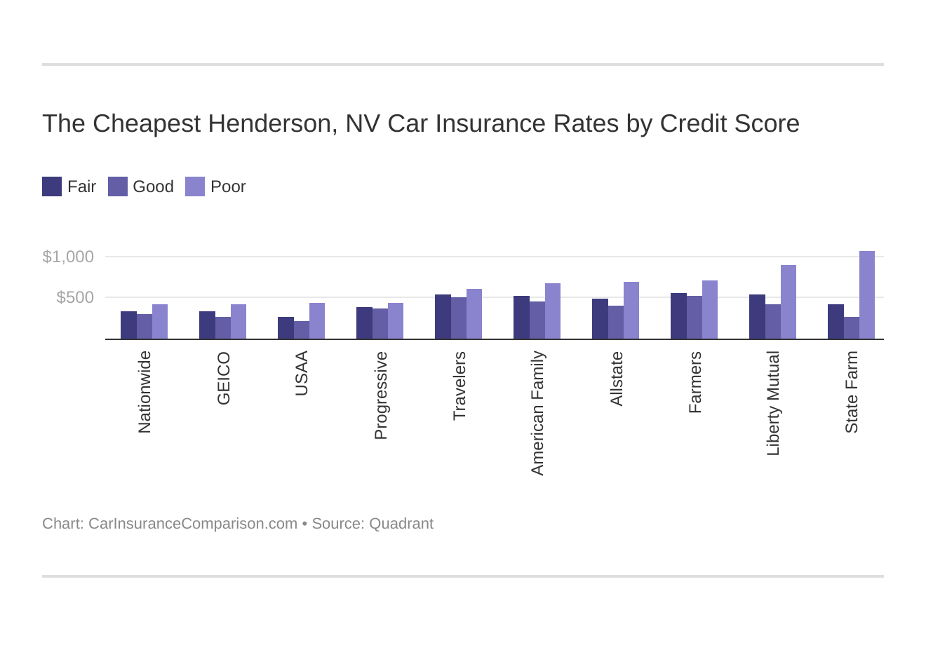 The Cheapest Henderson, NV Car Insurance Rates by Credit Score