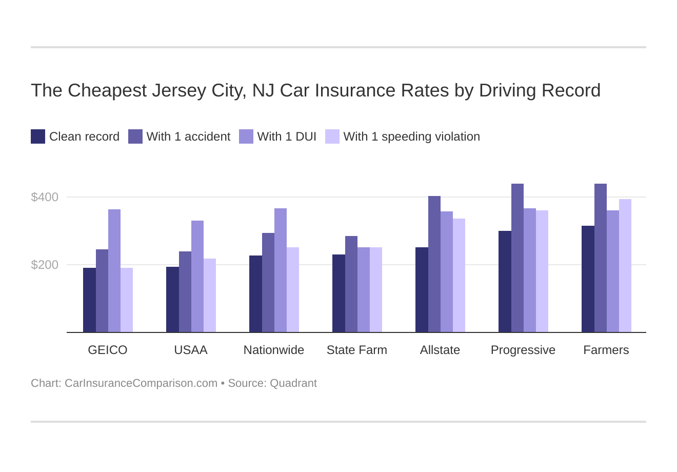 The Cheapest Jersey City, NJ Car Insurance Rates by Driving Record