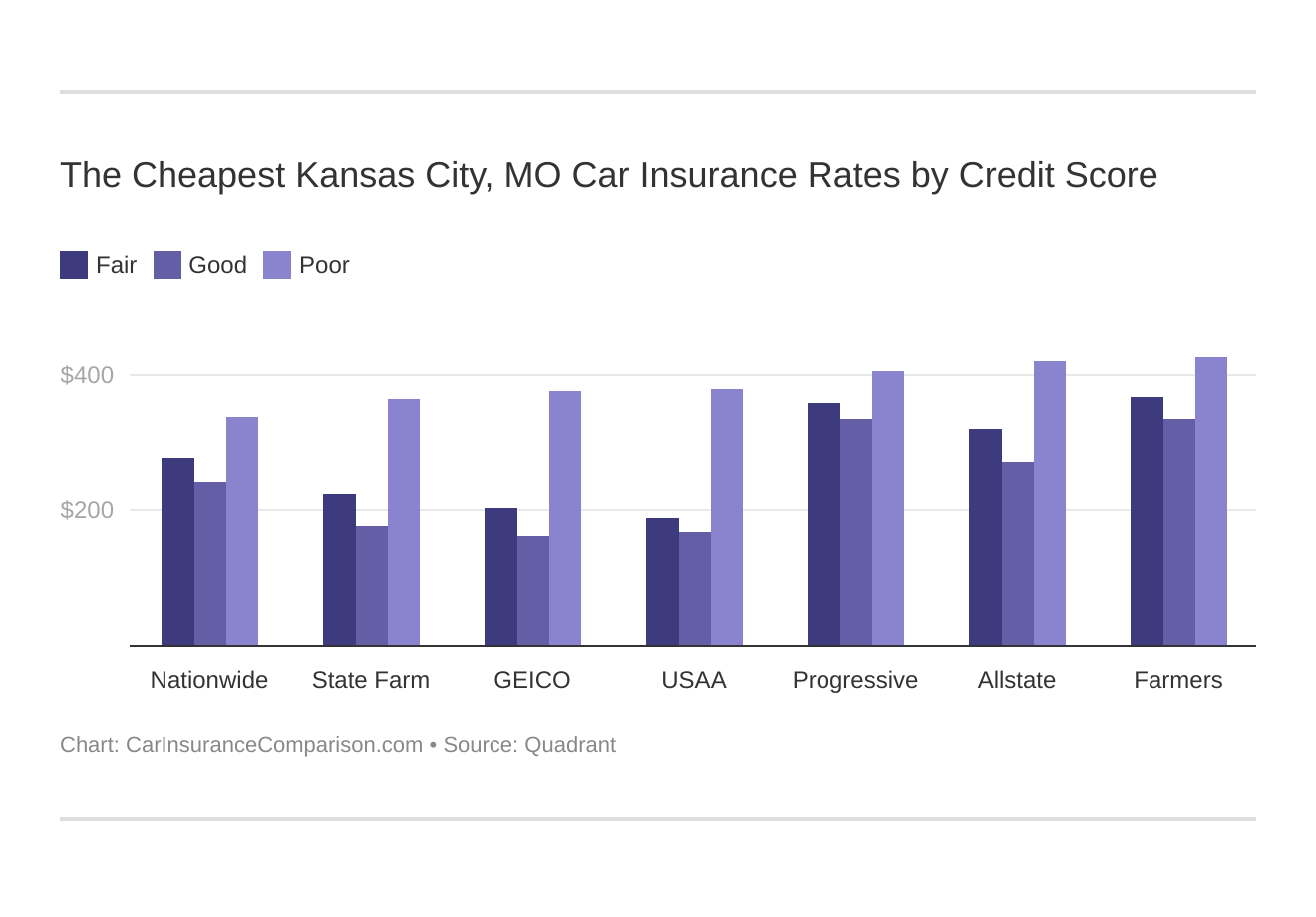 The Cheapest Kansas City, MO Car Insurance Rates by Credit Score