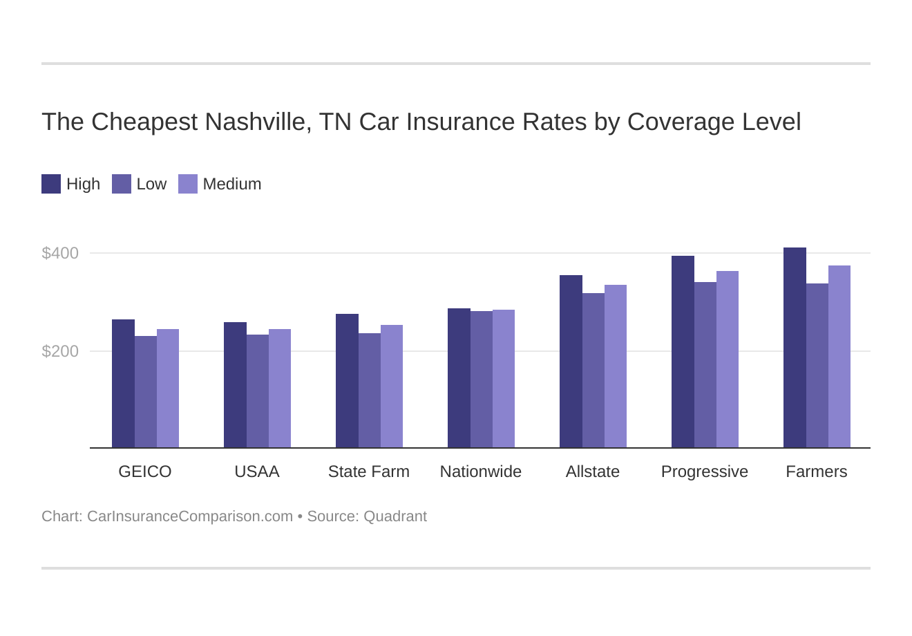 The Cheapest Nashville, TN Car Insurance Rates by Coverage Level