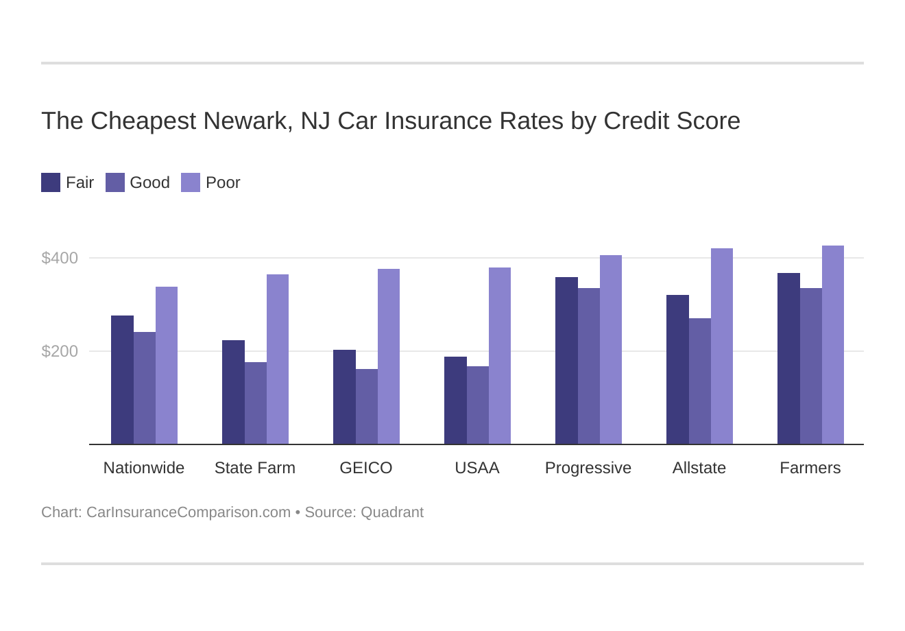 The Cheapest Newark, NJ Car Insurance Rates by Credit Score