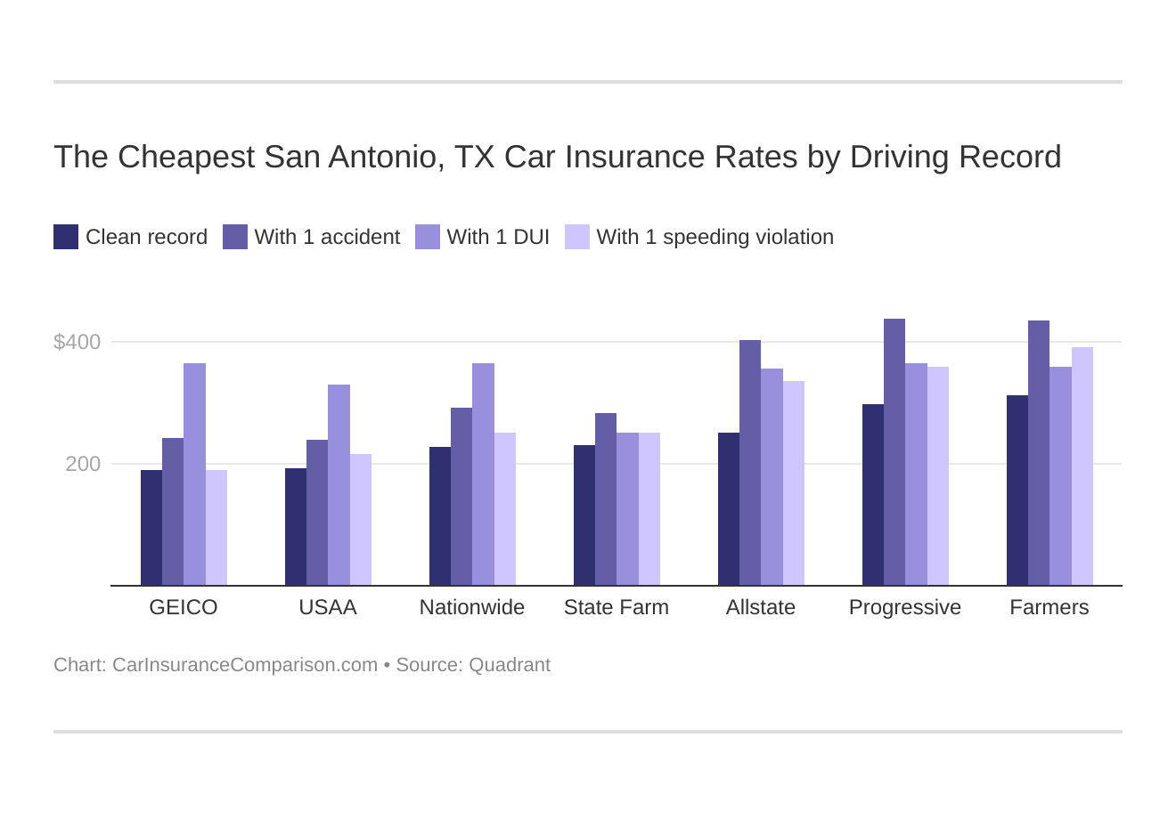 The Cheapest San Antonio, TX Car Insurance Rates by Driving Record