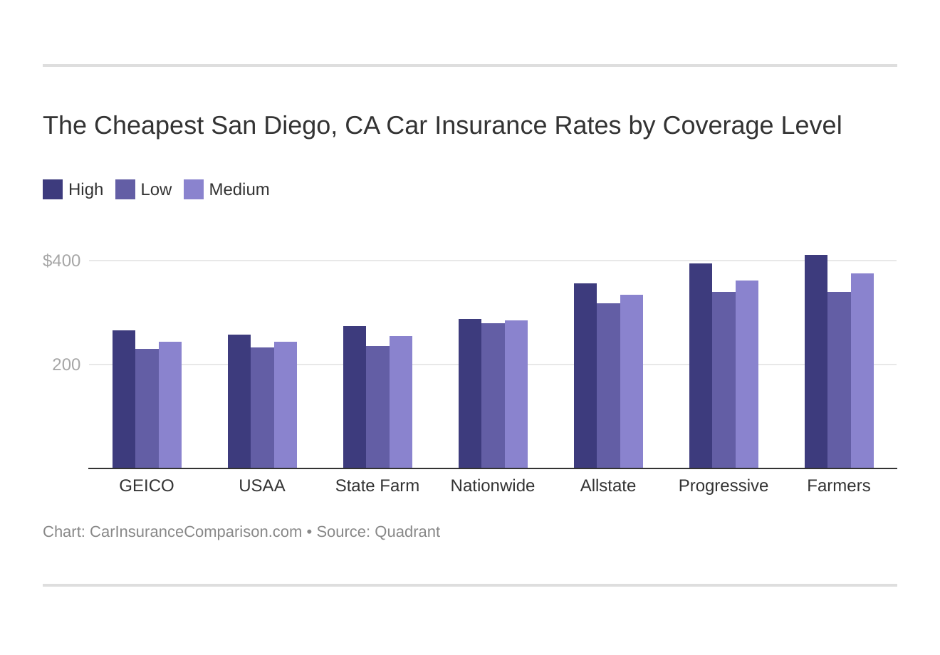The Cheapest San Diego, CA Car Insurance Rates by Coverage Level