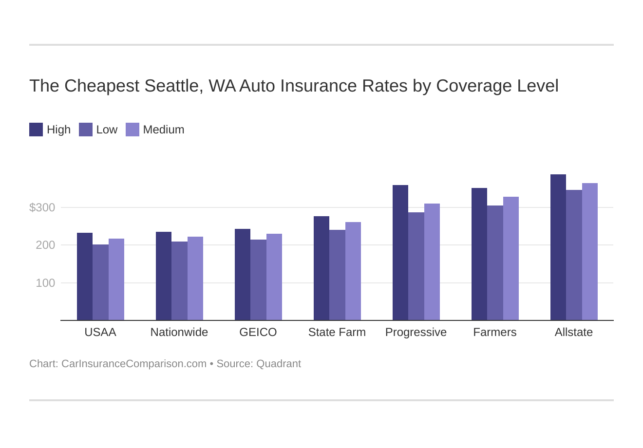 The Cheapest Seattle, WA Auto Insurance Rates by Coverage Level