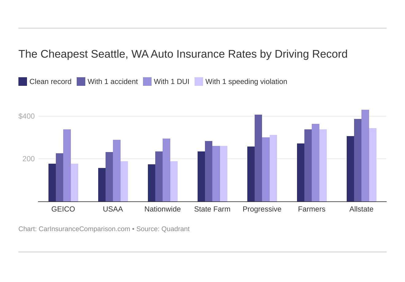 The Cheapest Seattle, WA Auto Insurance Rates by Driving Record