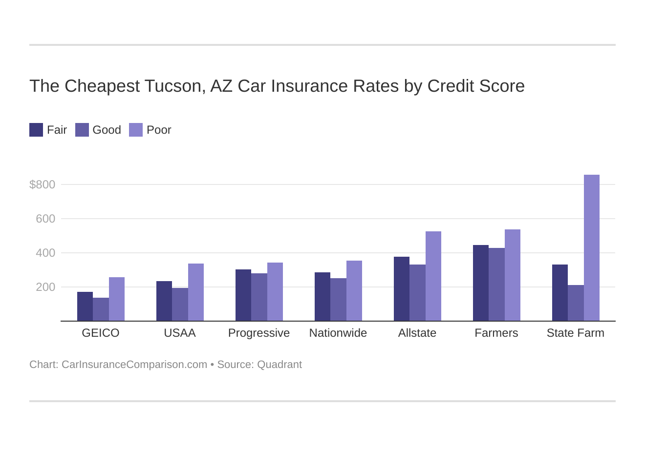 The Cheapest Tucson, AZ Car Insurance Rates by Credit Score