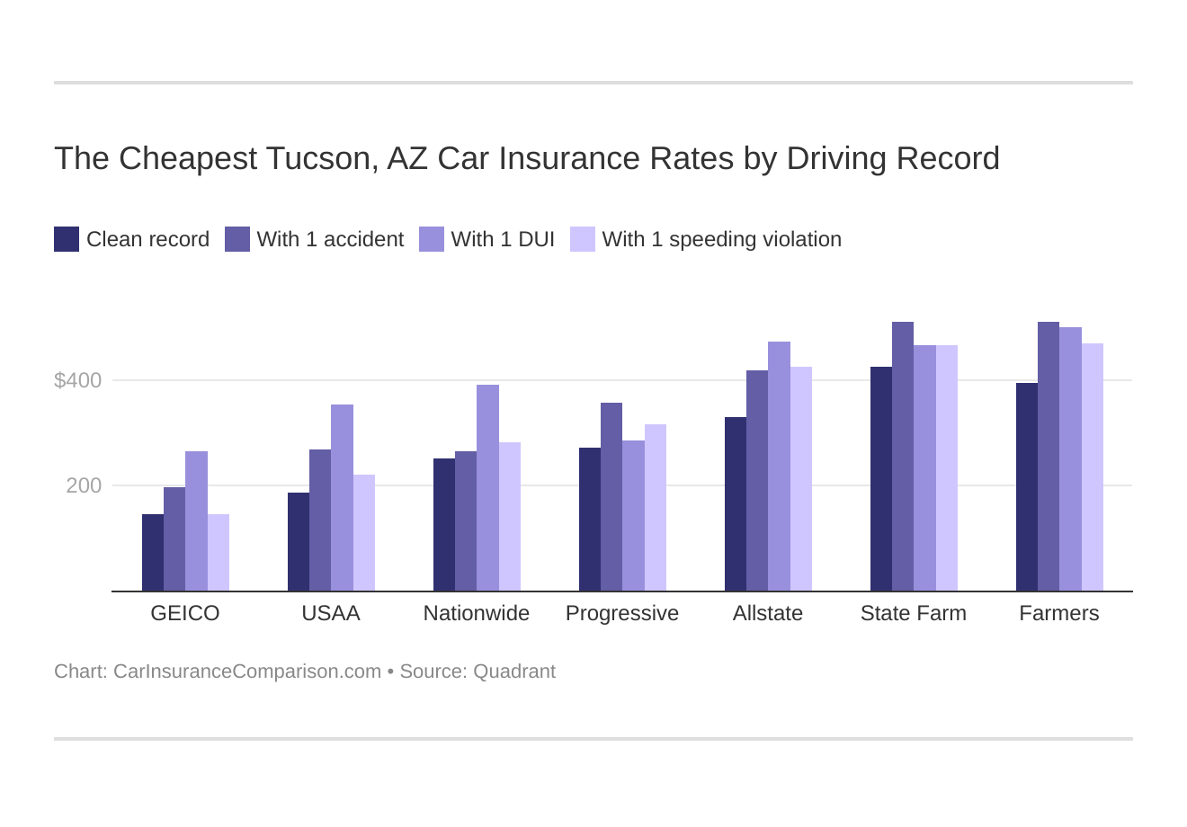The Cheapest Tucson, AZ Car Insurance Rates by Driving Record