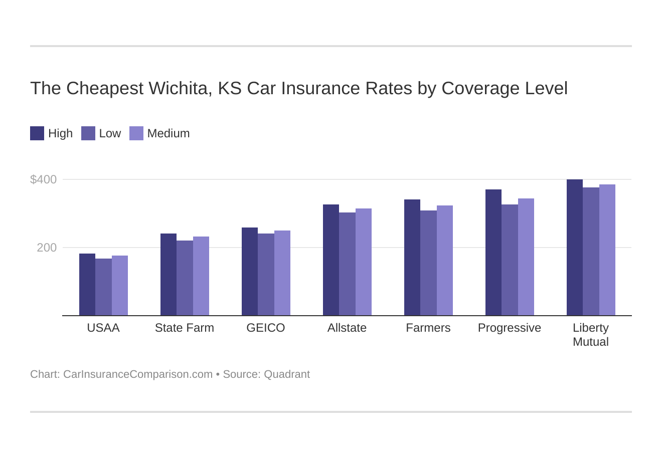 The Cheapest Wichita, KS Car Insurance Rates by Coverage Level