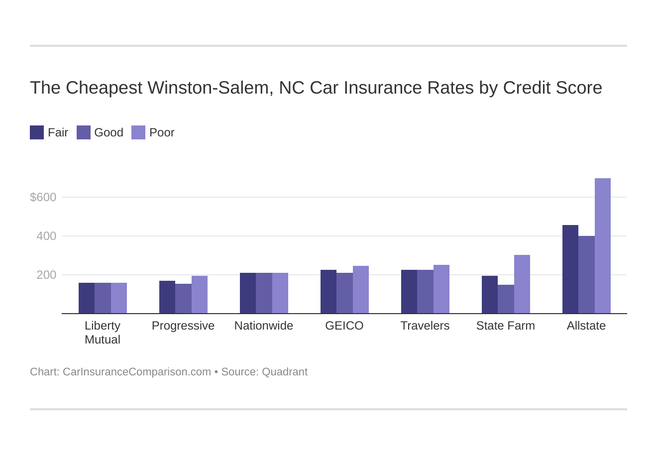 The Cheapest Winston-Salem, NC Car Insurance Rates by Credit Score