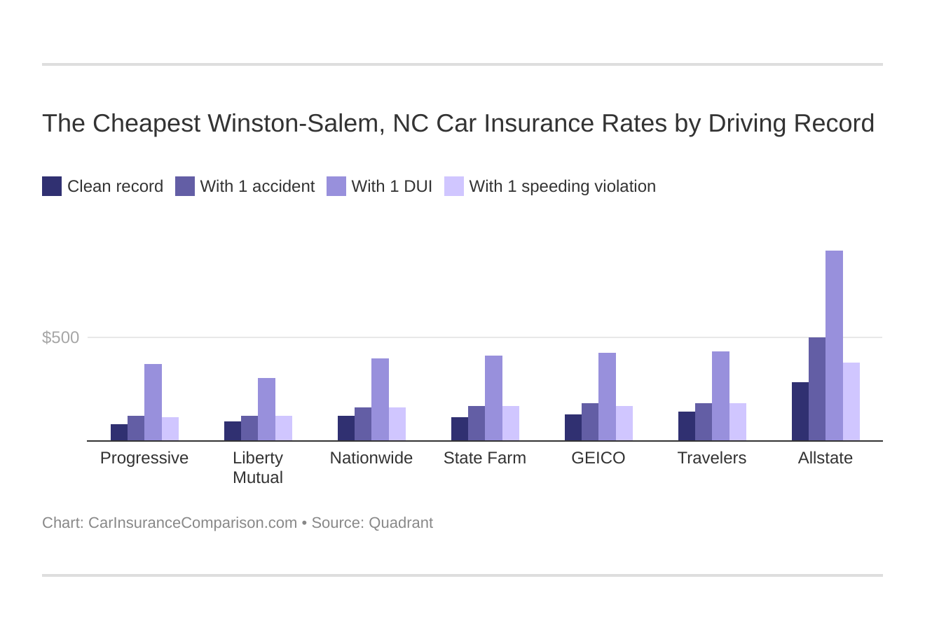 The Cheapest Winston-Salem, NC Car Insurance Rates by Driving Record