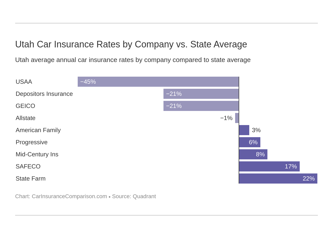 Utah Car Insurance Rates by Company vs. State Average