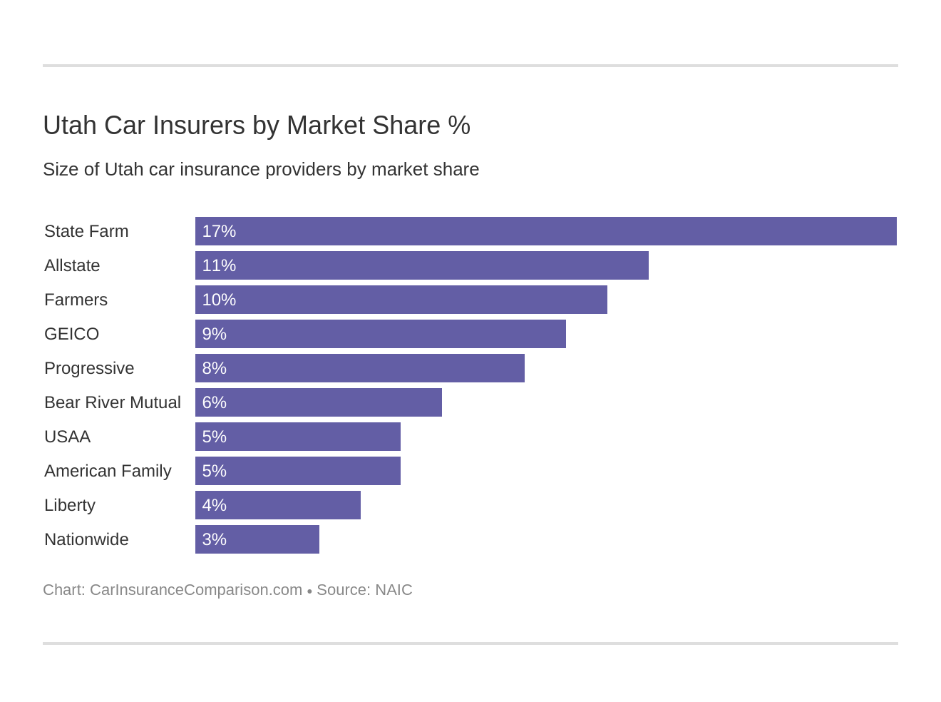 Utah Car Insurers by Market Share %