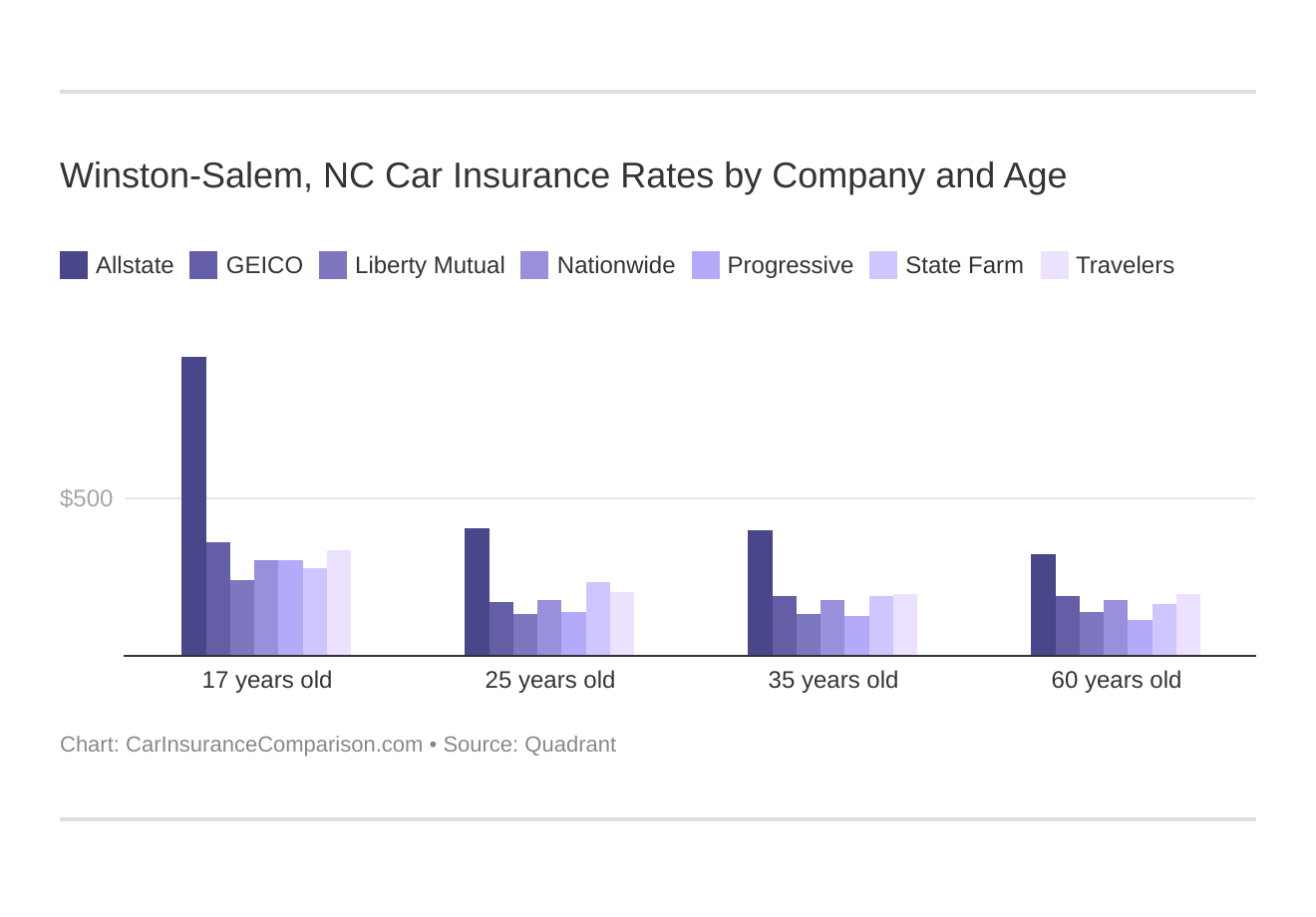Winston-Salem, NC Car Insurance Rates by Company and Age