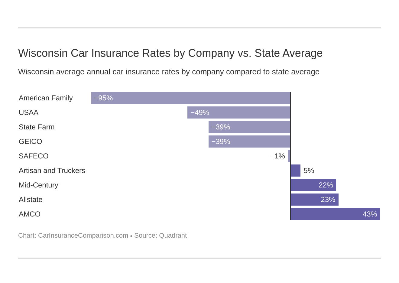Wisconsin Car Insurance Rates by Company vs. State Average